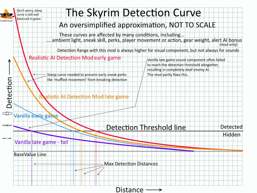 Мод Skyrim — Более реалистичное обнаружение ИИ